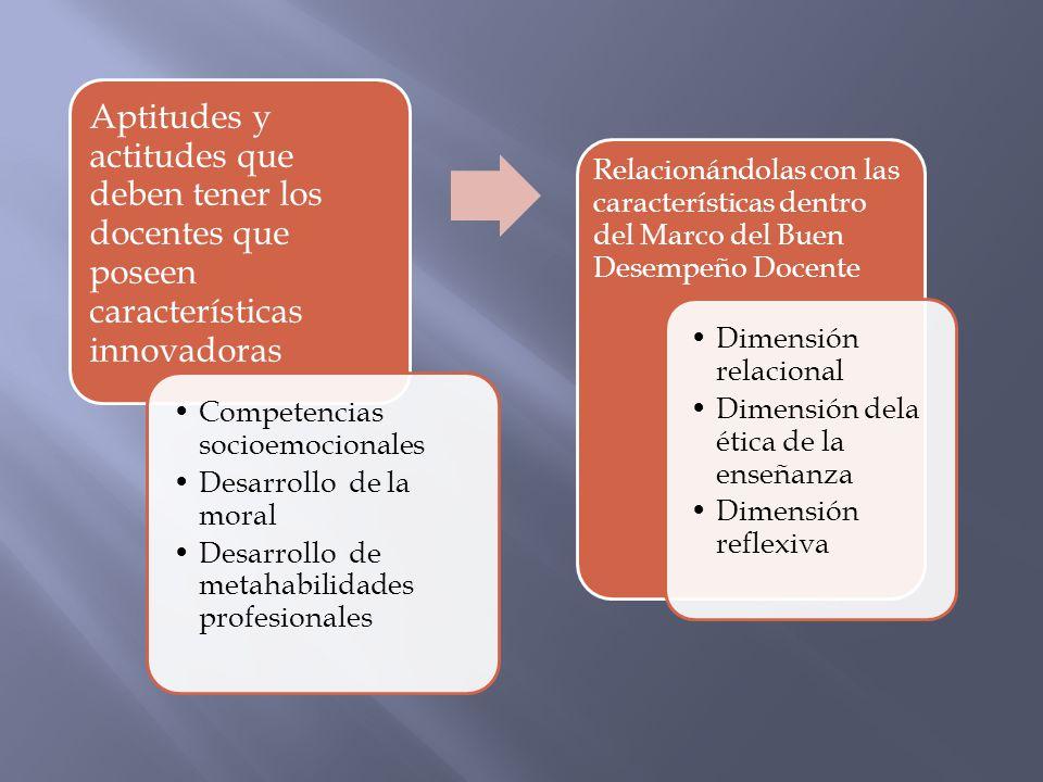 Aptitudes y actitudes que deben tener los docentes que poseen características innovadoras Competencias socioemocionales Desarrollo de la moral Desarro