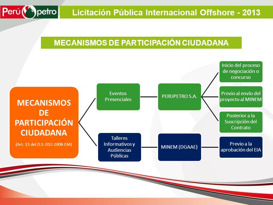 MECANISMOS DE PARTICIPACIÓN CIUDADANA (Art. 13 del D.S. 012-2008-EM) Eventos Presenciales PERUPETRO S.A. Inicio del proceso de negociación o concurso