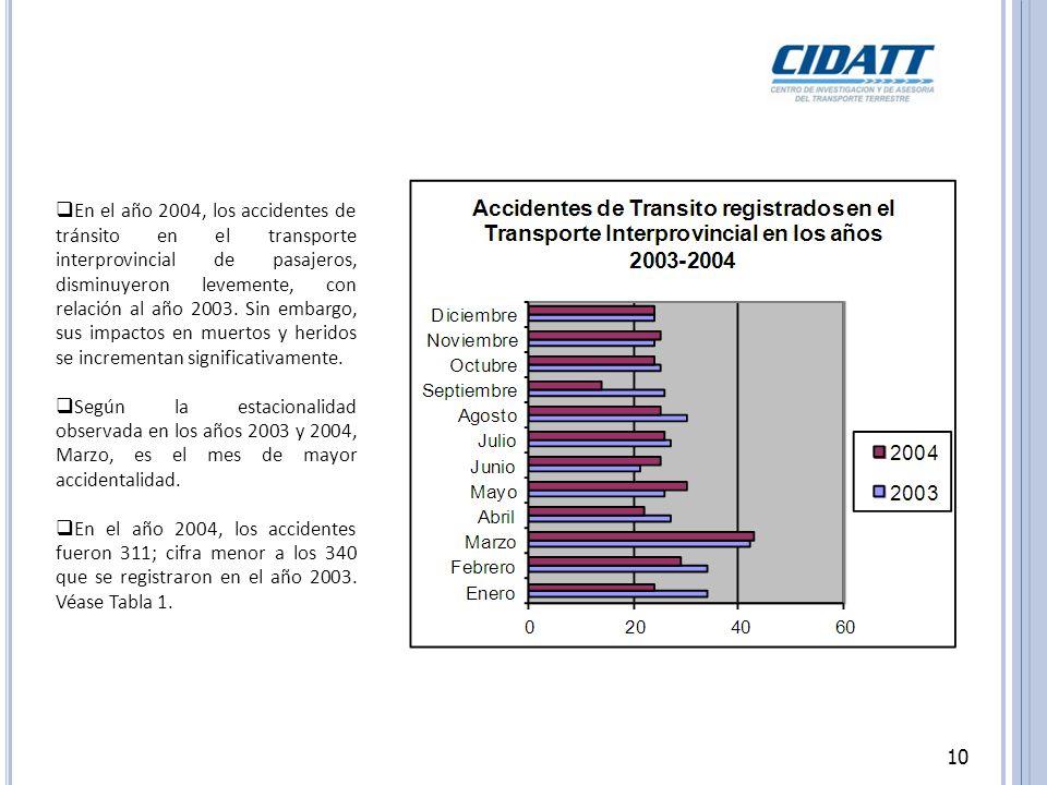 10 En el año 2004, los accidentes de tránsito en el transporte interprovincial de pasajeros, disminuyeron levemente, con relación al año 2003.