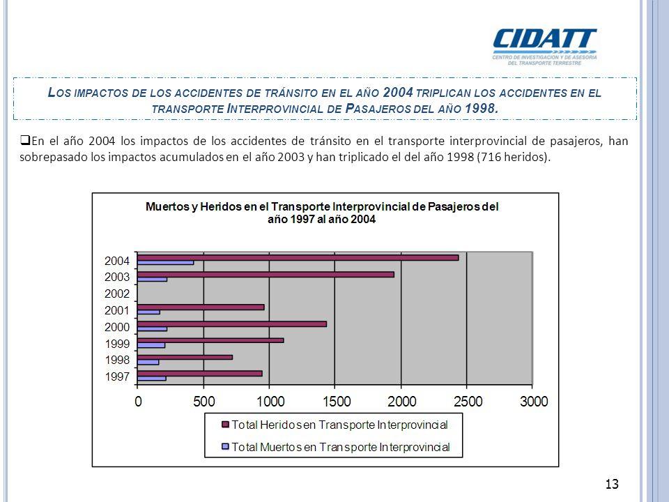 13 En el año 2004 los impactos de los accidentes de tránsito en el transporte interprovincial de pasajeros, han sobrepasado los impactos acumulados en el año 2003 y han triplicado el del año 1998 (716 heridos).