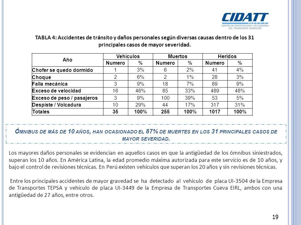 19 Ó MNIBUS DE MÁS DE 10 AÑOS, HAN OCASIONADO EL 87% DE MUERTES EN LOS 31 PRINCIPALES CASOS DE MAYOR SEVERIDAD.