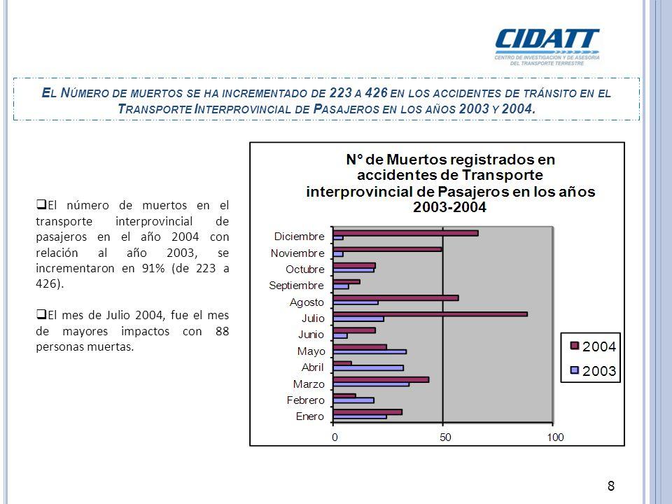 E L N ÚMERO DE MUERTOS SE HA INCREMENTADO DE 223 A 426 EN LOS ACCIDENTES DE TRÁNSITO EN EL T RANSPORTE I NTERPROVINCIAL DE P ASAJEROS EN LOS AÑOS 2003 Y 2004.