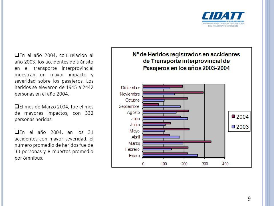 9 En el año 2004, con relación al año 2003, los accidentes de tránsito en el transporte interprovincial muestran un mayor impacto y severidad sobre los pasajeros.