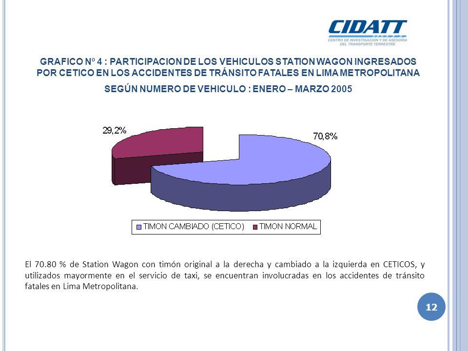 GRAFICO Nº 4 : PARTICIPACION DE LOS VEHICULOS STATION WAGON INGRESADOS POR CETICO EN LOS ACCIDENTES DE TRÁNSITO FATALES EN LIMA METROPOLITANA SEGÚN NU