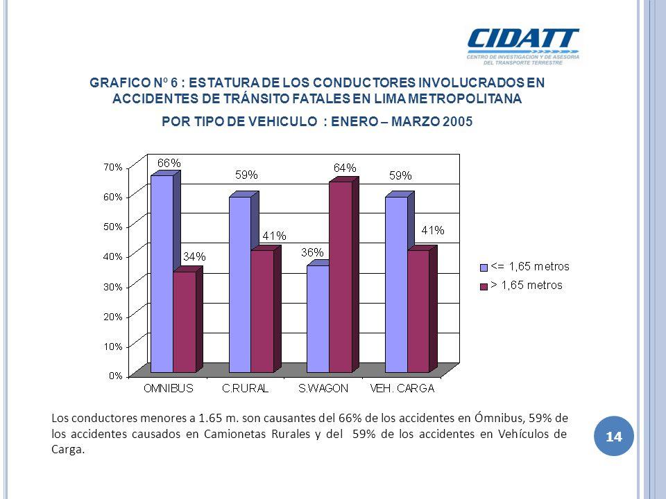 Los conductores menores a 1.65 m. son causantes del 66% de los accidentes en Ómnibus, 59% de los accidentes causados en Camionetas Rurales y del 59% d