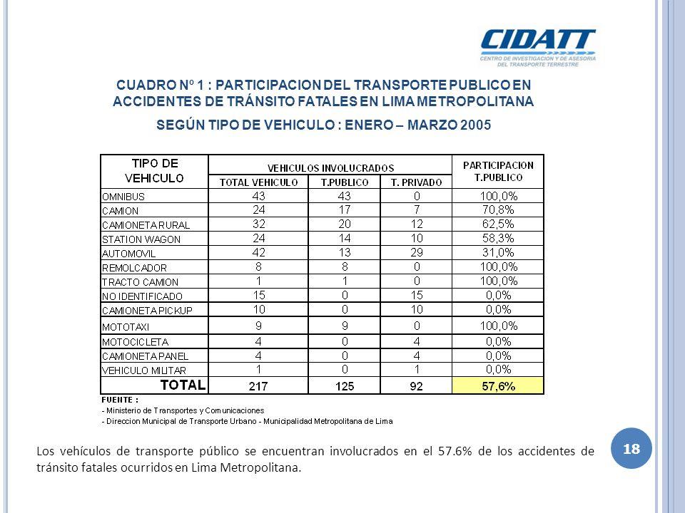 CUADRO Nº 1 : PARTICIPACION DEL TRANSPORTE PUBLICO EN ACCIDENTES DE TRÁNSITO FATALES EN LIMA METROPOLITANA SEGÚN TIPO DE VEHICULO : ENERO – MARZO 2005