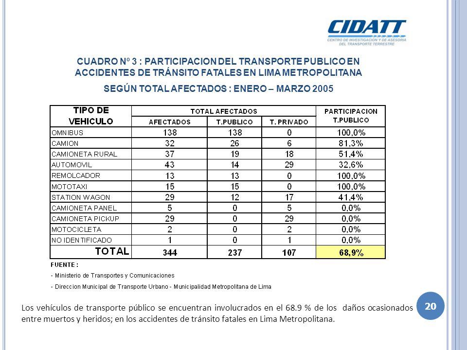 CUADRO Nº 3 : PARTICIPACION DEL TRANSPORTE PUBLICO EN ACCIDENTES DE TRÁNSITO FATALES EN LIMA METROPOLITANA SEGÚN TOTAL AFECTADOS : ENERO – MARZO 2005