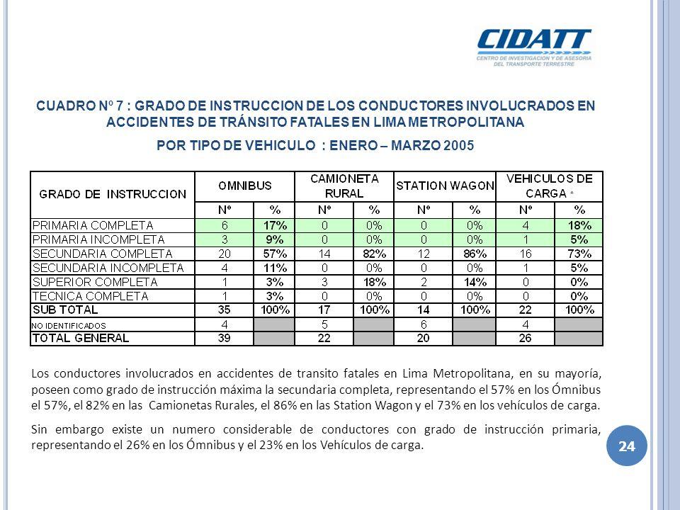 CUADRO Nº 7 : GRADO DE INSTRUCCION DE LOS CONDUCTORES INVOLUCRADOS EN ACCIDENTES DE TRÁNSITO FATALES EN LIMA METROPOLITANA POR TIPO DE VEHICULO : ENER