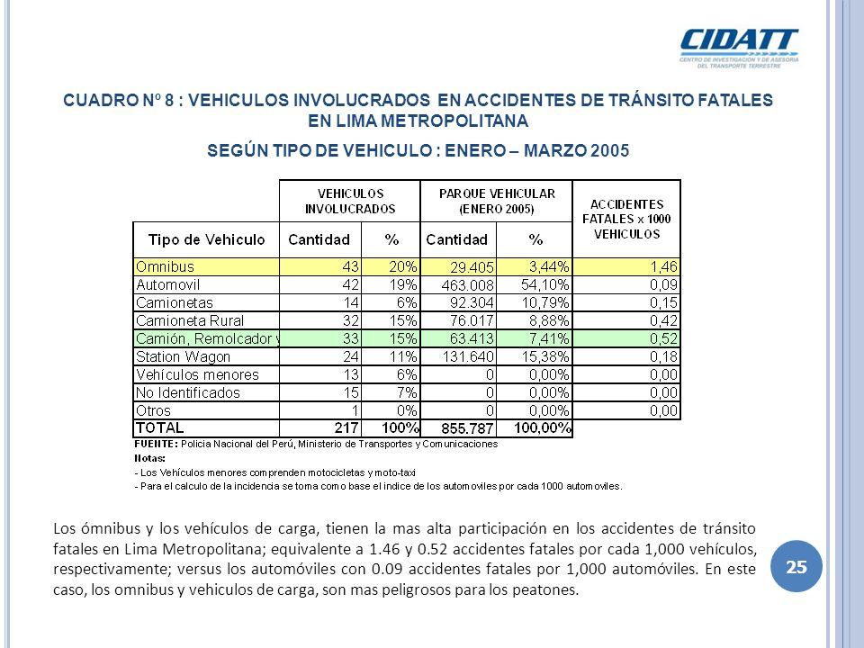 Los ómnibus y los vehículos de carga, tienen la mas alta participación en los accidentes de tránsito fatales en Lima Metropolitana; equivalente a 1.46