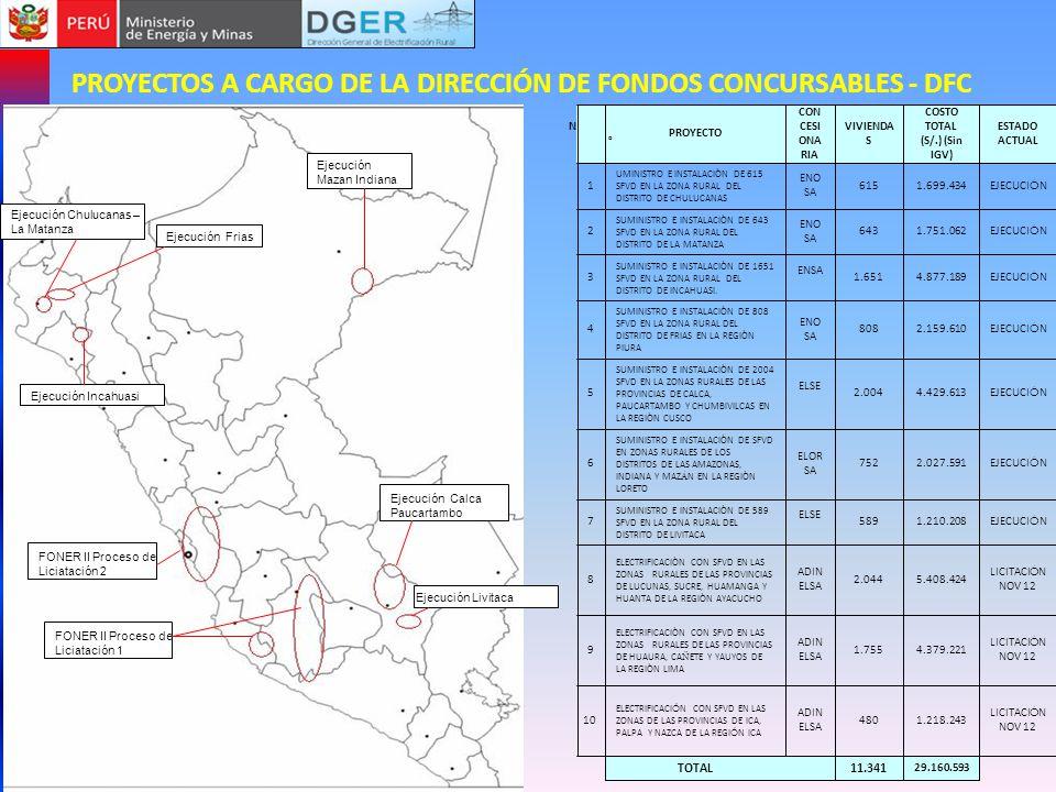 PROYECTOS A CARGO DE LA DIRECCIÓN DE FONDOS CONCURSABLES - DFC