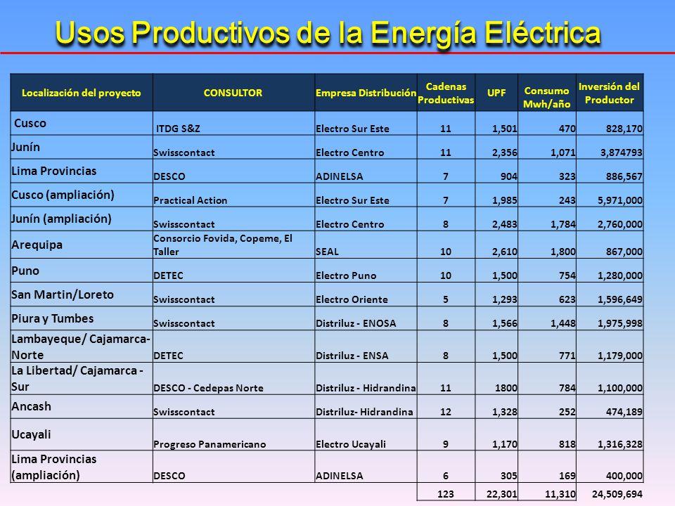 Localización del proyectoCONSULTOREmpresa Distribución Cadenas Productivas UPF Consumo Mwh/año Inversión del Productor Cusco ITDG S&ZElectro Sur Este1