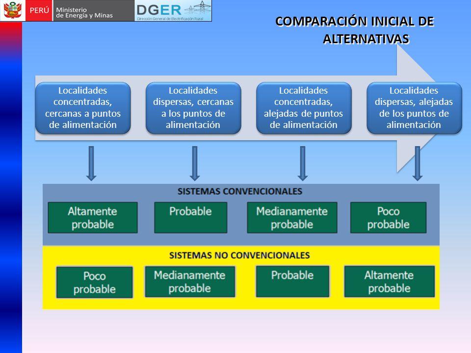 PROYECTO PILOTO SISTEMA HÍBRIDO EÓLICO - SOLAR Desde mediados del mes de junio de 2008, vienen operando 20 Sistemas Híbridos Eólico - Fotovoltaico de 150W (aerogenerador de 100W y módulo de 50W), instalados en igual número viviendas de la comunidad de Campo Alegre, distrito de Namora, provincia de Cajamarca, región Cajamarca.