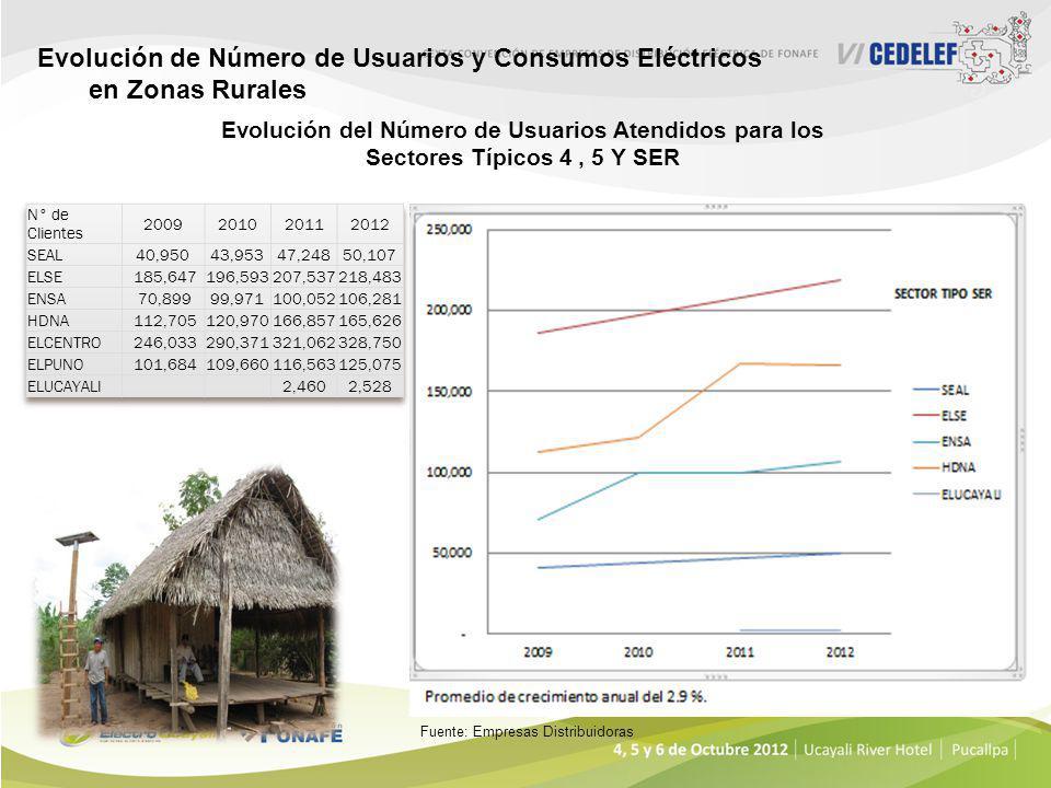 Entidades Involucradas en la Electrificación Rural MINEM EMPRESAS CONCESIONARIAS OPERACIÓN Y MANTENIMIENTO DGER PLANIFICA, ELABORA ESTUDIOS, EJECUTA Y