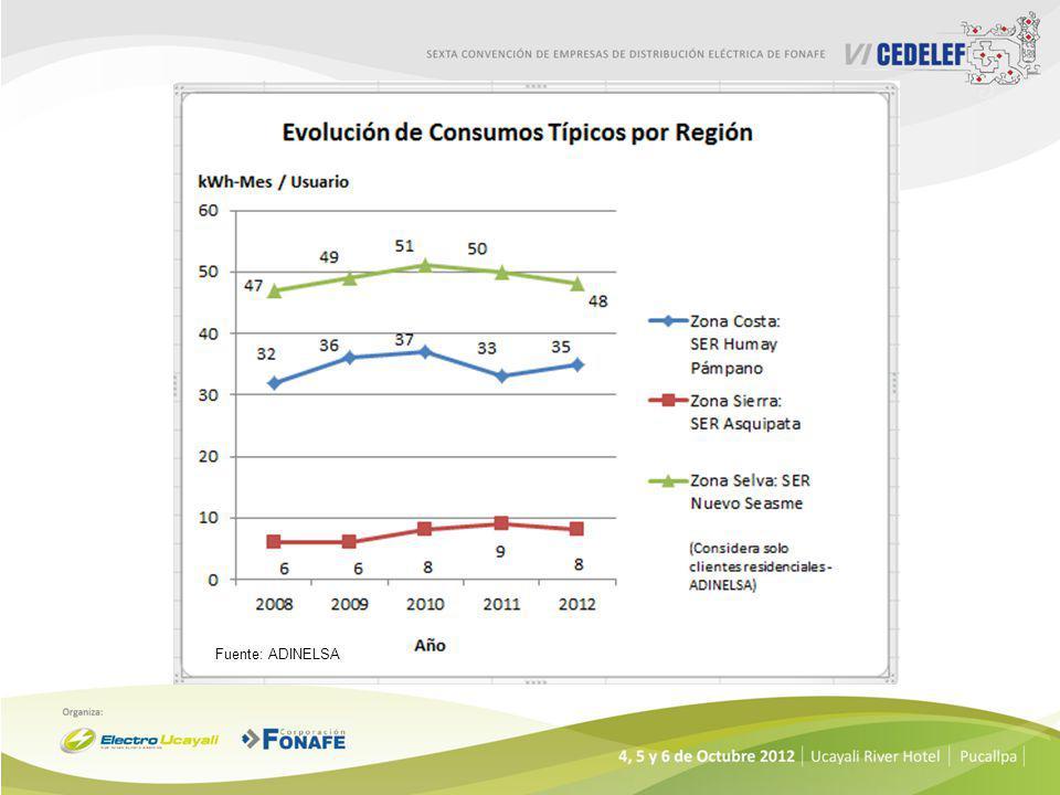 Consumo Promedio por Usuario en KWh-Mes Sector Típico SER