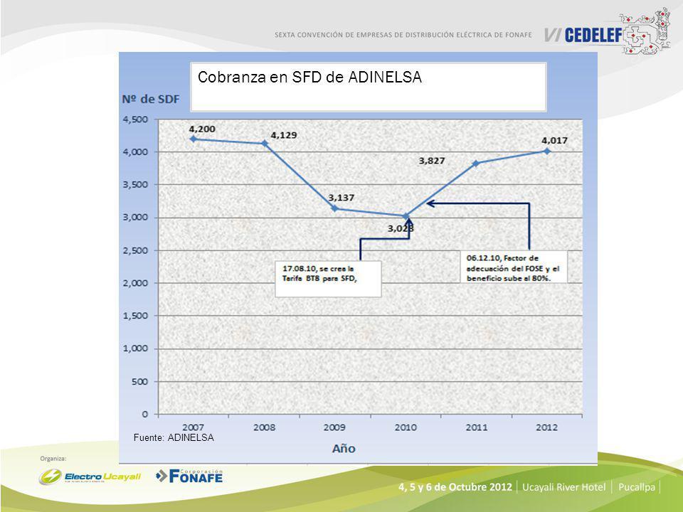 4,457 SFD ubicados en 181 localidades, 95% SFD en la Zona Selva. Generación Eléctrica de 222.8 kW. 1401 SFD 1 000 SFD 1 0 2 SFD 916 SFD 704 SFD 40 SFD