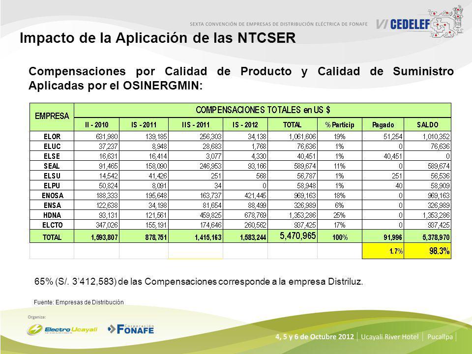 VI. Impacto de la Aplicación de las NTCSER Evolución del Marco Normativo LGER Ley Nº 28749 RLGER D.S. 025-2007-EM NTCSER R.D. Nº 016-2008 - EM/DGE Pri