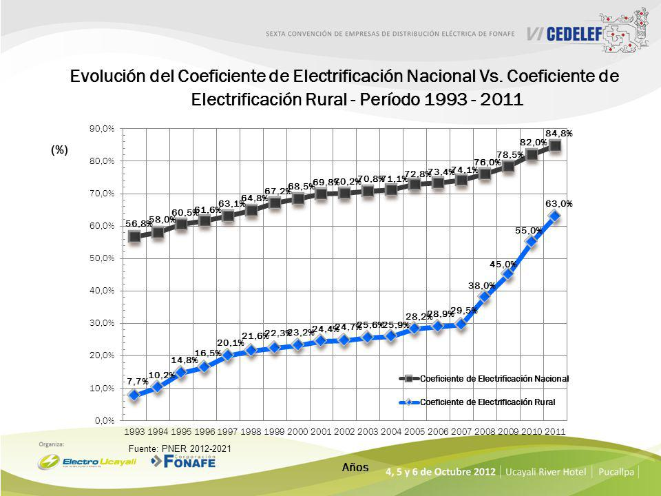 Evolución del Coeficiente de Electrificación Nacional Vs.