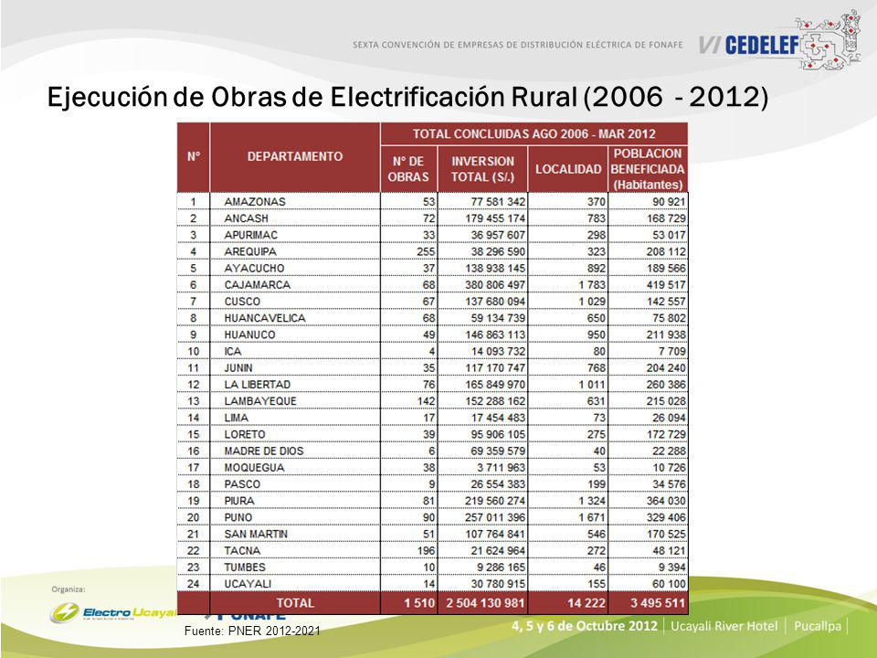Ejecución de Obras de Electrificación Rural (2006 - 2012) Fuente: PNER 2012-2021