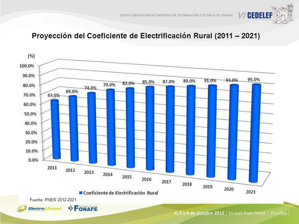 Entidades Involucradas en la Electrificación Rural MINEM EMPRESAS CONCESIONARIAS OPERACIÓN Y MANTENIMIENTO DGER PLANIFICA, ELABORA ESTUDIOS, EJECUTA Y TRANSFIERE ADINELSA OPERACIÓN Y MANTENIMIENTO OSINERGMIN SUPERVISA Y FISCALIZA MUNICIPALIDADES PLANIFICA, FINANCIA, CONSTRUYE, CONCEDE GOB.