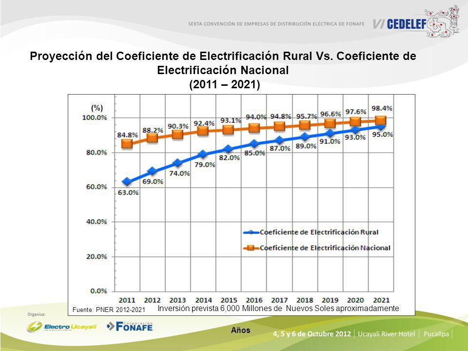 Proyección del Coeficiente de Electrificación Rural (2011 – 2021) Fuente: PNER 2012-2021