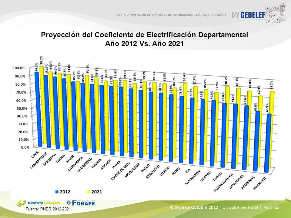 Proyección del Coeficiente de Electrificación Rural Vs. Coeficiente de Electrificación Nacional (2011 – 2021) (%) Años Fuente: PNER 2012-2021 Inversió