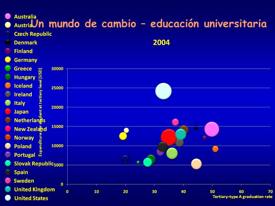 Expenditure per student at tertiary level (USD) Tertiary-type A graduation rate Un mundo de cambio – educación universitaria