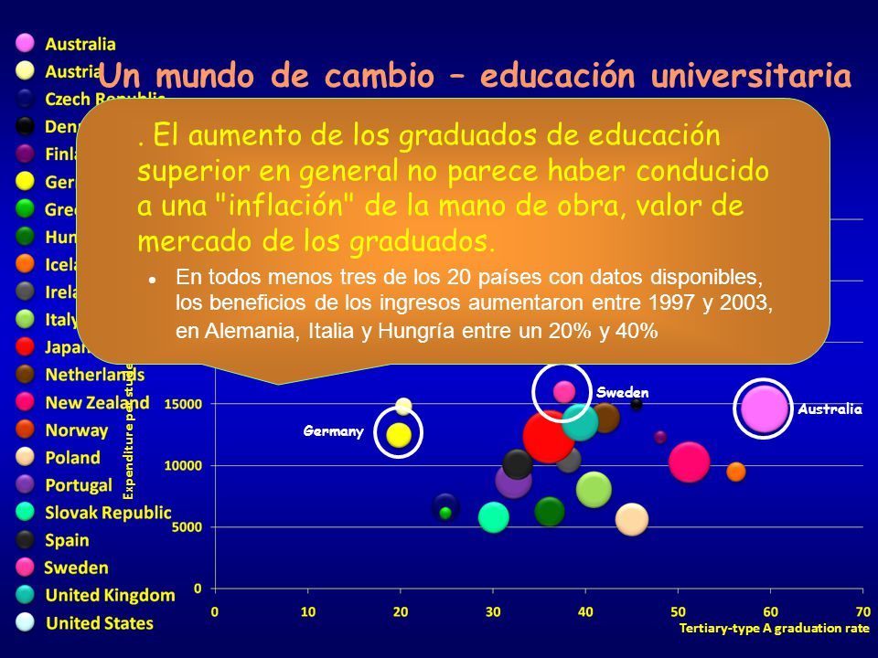 Expenditure per student at tertiary level (USD) Tertiary-type A graduation rate Un mundo de cambio – educación universitaria United States Australia Sweden Germany.