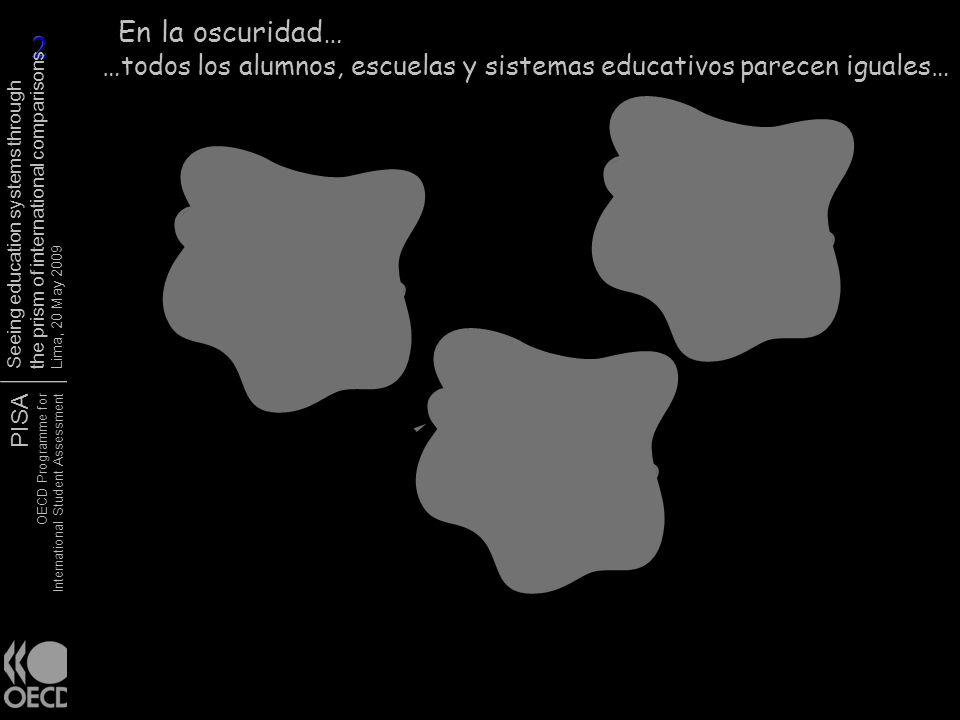 PISA OECD Programme for International Student Assessment Seeing education systems through the prism of international comparisons Lima, 20 May 2009 Competencias -Identifica asuntos científicos -Explica los fenómenos científicamente -Aplica evidencia científica Contexto -Personal -Público/Social -Global Conocimiento -Conocimiento científico -Conocimiento acerca de la cienciaActitudes - Interes en la ciencia -Apoyo a la investigación científica científica-Responsabilidad Interés científico Indicar la curiosidad de la ciencia y los temas y propósitos relacionadas con la ciencia.