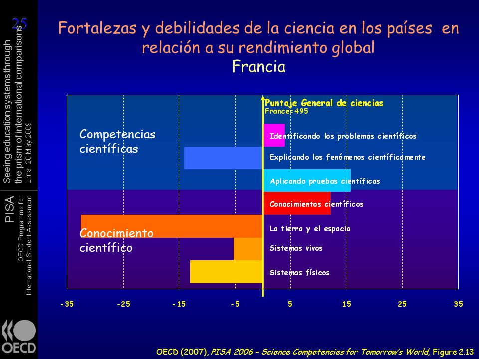PISA OECD Programme for International Student Assessment Seeing education systems through the prism of international comparisons Lima, 20 May 2009 Fortalezas y debilidades de la ciencia en los países en relación a su rendimiento global Francia OECD (2007), PISA 2006 – Science Competencies for Tomorrows World, Figure 2.13 Competencias científicas Conocimiento científico