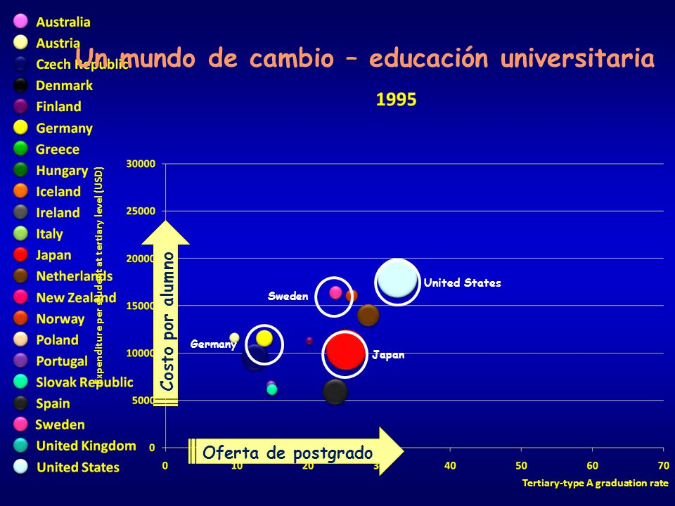 Expenditure per student at tertiary level (USD) Tertiary-type A graduation rate Un mundo de cambio – educación universitaria United States Japan Swede