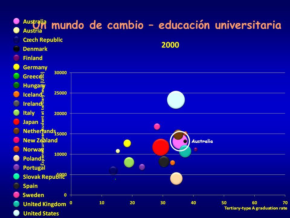 Expenditure per student at tertiary level (USD) Tertiary-type A graduation rate Un mundo de cambio – educación universitaria