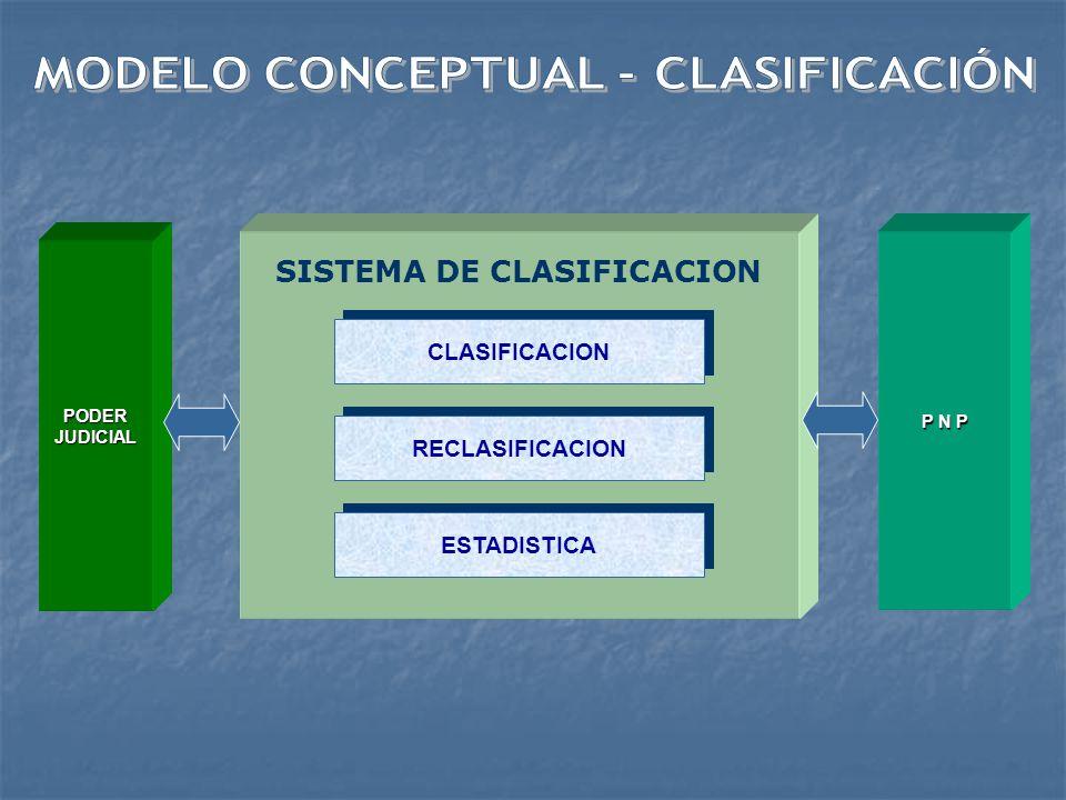 MINISTERIO INTERIOR – PNP- MINISTERIO DE JUSTICIA MINISTERIO DE SALUD MINISTERIO DE EDUCACION MUNICIPA- LIDADES SISTEMA INTEGRADO DE TRATAMIENTO AUDITORIA DE SISTEMAS NORMATIVIDAD SUPERVISION Y MONITOREO SUPERVISION Y MONITOREO CLASIFICACION EVALUACION PLANIFICACIONPLANIFICACION ADMINISTRACIONADMINISTRACION PODER JUDICIAL MINIST.