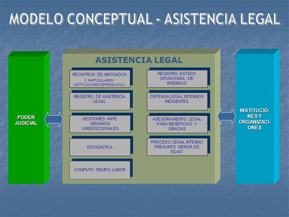 SISTEMA DE ASISTENCIA PENITENCIARIA ASISTENCIA SOCIAL ASISTENCIA RELIGIOSA PODER JUDICIAL MINISTERIO SALUD ORGANISMOS E INSTITUCIO- NES INSTITUCIO- NES RELIGIOSAS ASISTENCIA LEGAL ASISTENCIA PSICOLOGICA ASISTENCIA DE SALUD ASISTENCIA DE SALUD ESTADÍSTICA UNIVERSIDA- DES COLEGIOSPROFESIONA-LES GOBIERNOSREGIONALES GOBIERNOSLOCALES DEMÁSENTIDADESPNP PODER JUDICIAL
