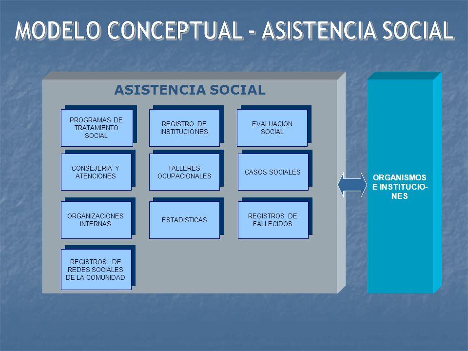 ASISTENCIA LEGAL REGISTROS DE ABOGADOS ( PARTICULARES / INSTITUCIONES DEFENSA CIVIL) REGISTRO DE ASISTENCIA LEGAL GESTIONES ANTE ORGANOS JURISDICCIONALES ESTADISTICA COMPUTO TIEMPO LABOR REGISTRO ESTADO SITUACIONAL DE INTERNOS DEFENSA LEGAL INTERNOS INDIGENTES ASESORAMIENTO LEGAL PARA BENEFICIOS Y GRACIAS PROCESO LEGAL INTERNO PRESUNTO MENOR DE EDAD PODER JUDICIAL INSTITUCIO- NES Y ORGANIZACI- ONES