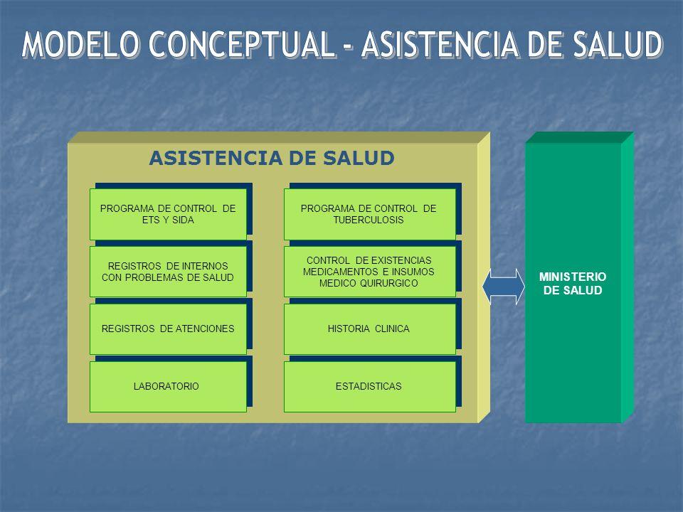 ASISTENCIA SOCIAL PROGRAMAS DE TRATAMIENTO SOCIAL CONSEJERIA Y ATENCIONES ORGANIZACIONES INTERNAS REGISTROS DE REDES SOCIALES DE LA COMUNIDAD REGISTRO DE INSTITUCIONES TALLERES OCUPACIONALES ESTADISTICAS EVALUACION SOCIAL CASOS SOCIALES REGISTROS DE FALLECIDOS ORGANISMOS E INSTITUCIO- NES