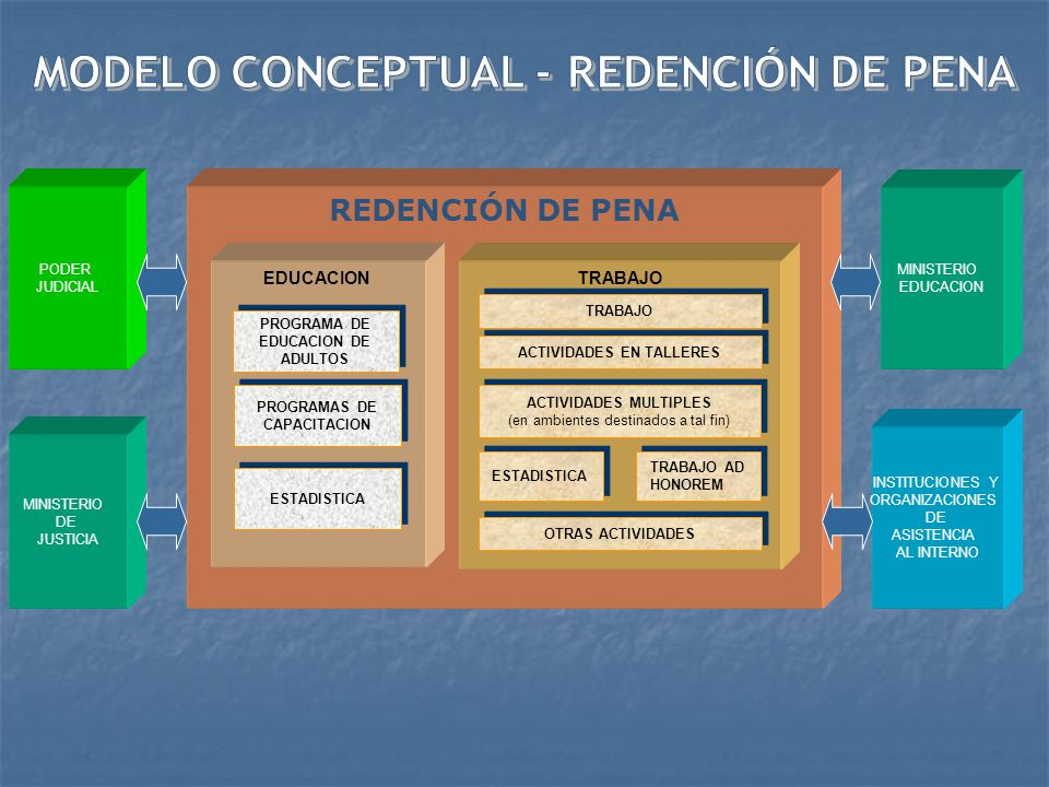 BENEFICIOS MINISTERIO PUBLICO PERMISO SALIDA SEMI LIBERTAD LIBERACION CONDICIONAL LIBERACION CONDICIONAL REDENCION DE PENA VISITA INTIMA OTROS BENEFICIOS ORGANISMOS E INSTITUCIONES A INTERNOS O LIBERADOS PODER JUDICIAL MINISTERIO JUSTICIA