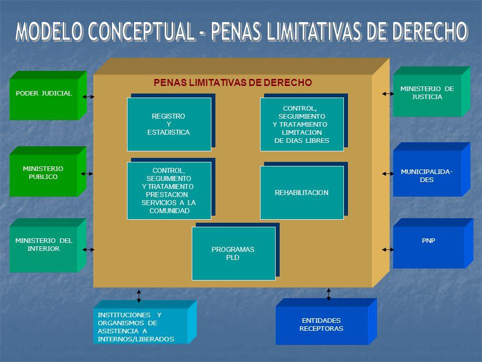 SISTEMA DE TRATAMIENTO EN EL MEDIO LIBRE PENAS LIMITATIVAS DE DERECHOS PODER JUDICIAL MINISTERIO PUBLICO DEFENSORIA DEL PUEBLO MINISTERIO DEL INTERIOR MINISTERIO DE JUSTICIA MINISTERIO DE SALUD MINISTERIO DE EDUCACION MUNICIPALIDA- DES INSTITUCIONES Y ORGANISMOS DE ASISTENCIA A INTERNOS/LIBERADOS PNP ENTIDADES RECEPTORAS ASISTENCIA POST PENITENCIARIA AUDITORIA DE SISTEMAS SEGURIDAD DE SISTEMASSEGURIDAD DE SISTEMAS