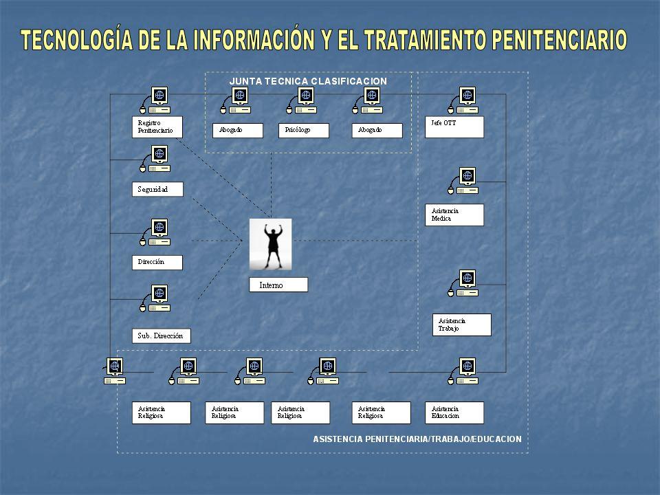 ORGANIZACIÓN ORGANIZACIÓN PROCESOS PROCESOS CAPACITACIÓN CAPACITACIÓN NORMAS NORMAS