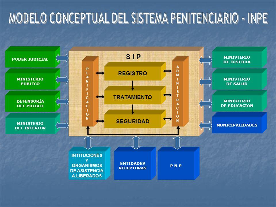 MINISTERIO DEL INTERIOR DEFENSORÍA DEL PUEBLO MINISTERIO PÚBLICO PODER JUDICIAL MUNICIPALIDADES MINISTERIO DE EDUCACION MINISTERIO DE SALUD MINISTERIO DE JUSTICIA S I P PLANIFICACIONPLANIFICACION REGISTRO TRATAMIENTO SEGURIDAD ADMINISTRACIONADMINISTRACION INTITUCIONES Y ORGANISMOS DE ASISTENCIA A LIBERADOS P N P ENTIDADES RECEPTORAS
