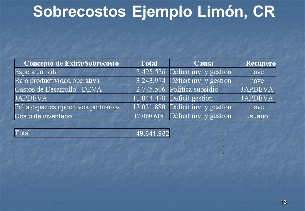 12 Sobrecostos Ejemplo Limón, CR