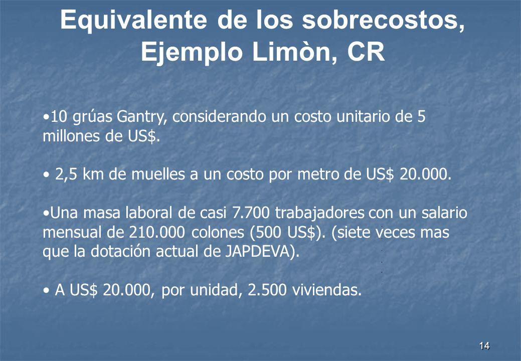 13 Sobrecostos Ejemplo Limón, CR