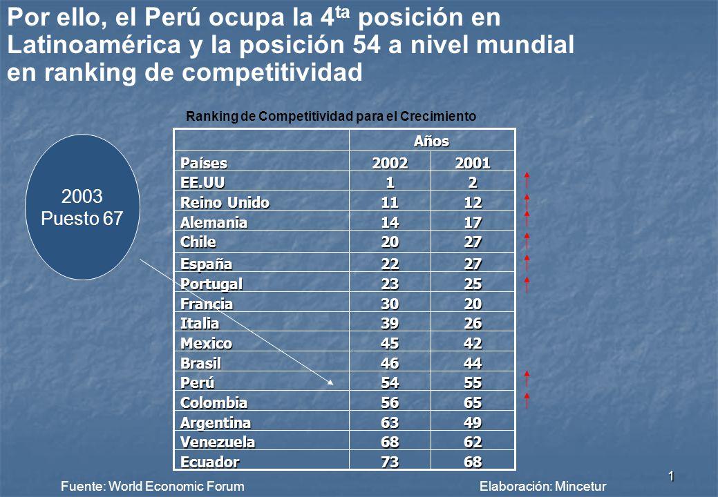 0 Cámara de Comercio de Lima Octubre de 2004 PERU Sobrecostos Portuarios