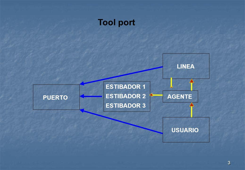 3 Tool port PUERTO LINEA USUARIO ESTIBADOR 1 AGENTE ESTIBADOR 2 ESTIBADOR 3