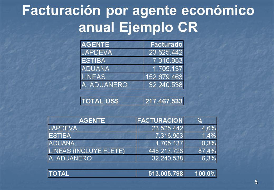 5 Facturación por agente económico anual Ejemplo CR