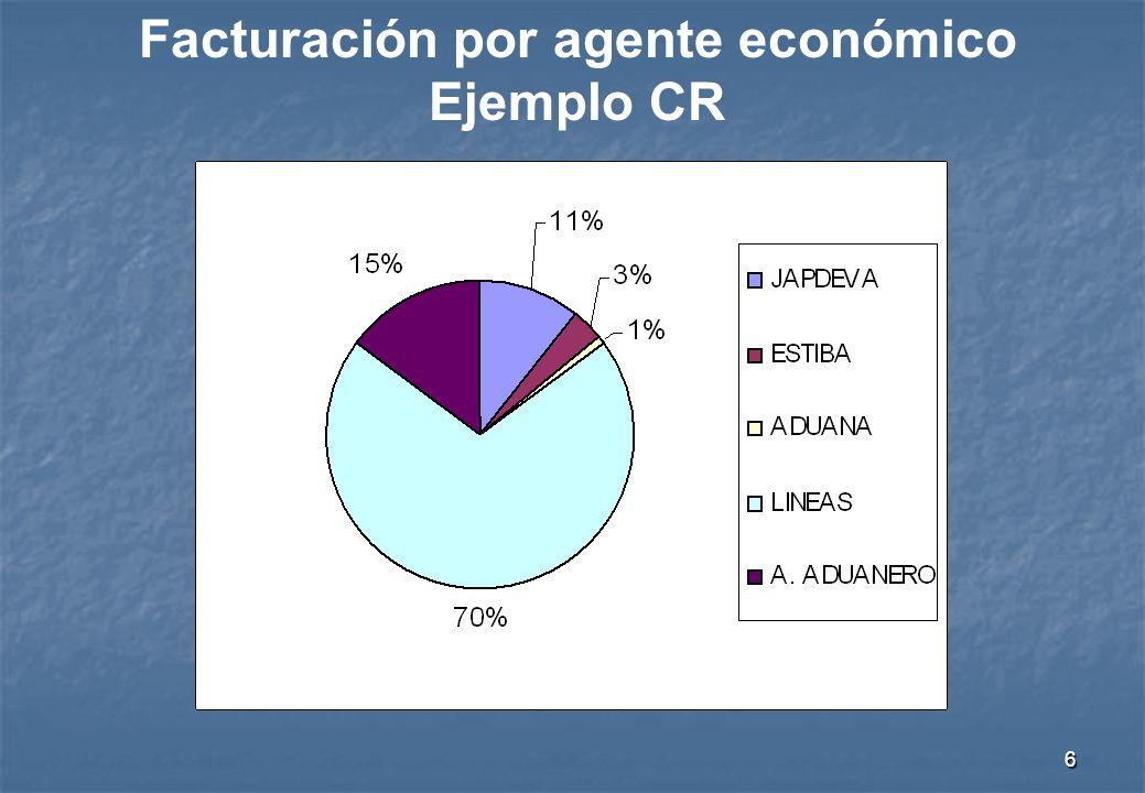 6 Facturación por agente económico Ejemplo CR