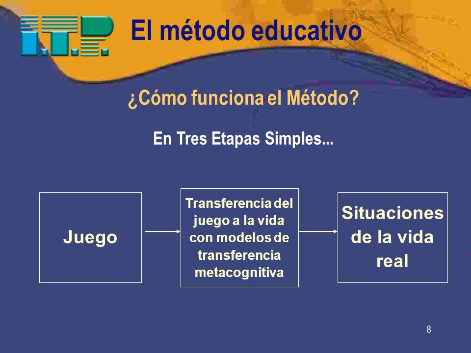 8 ¿Cómo funciona el Método.En Tres Etapas Simples...