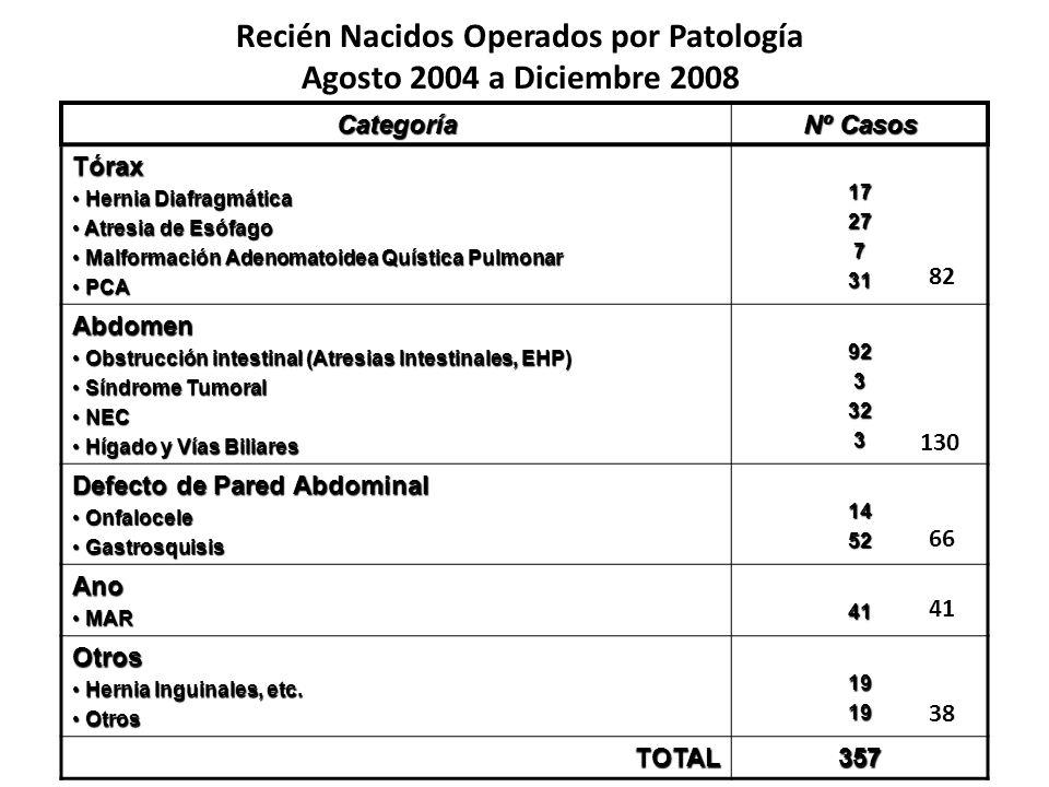 Categoría Nº Casos Tórax Hernia Diafragmática Hernia Diafragmática Atresia de Esófago Atresia de Esófago Malformación Adenomatoidea Quística Pulmonar