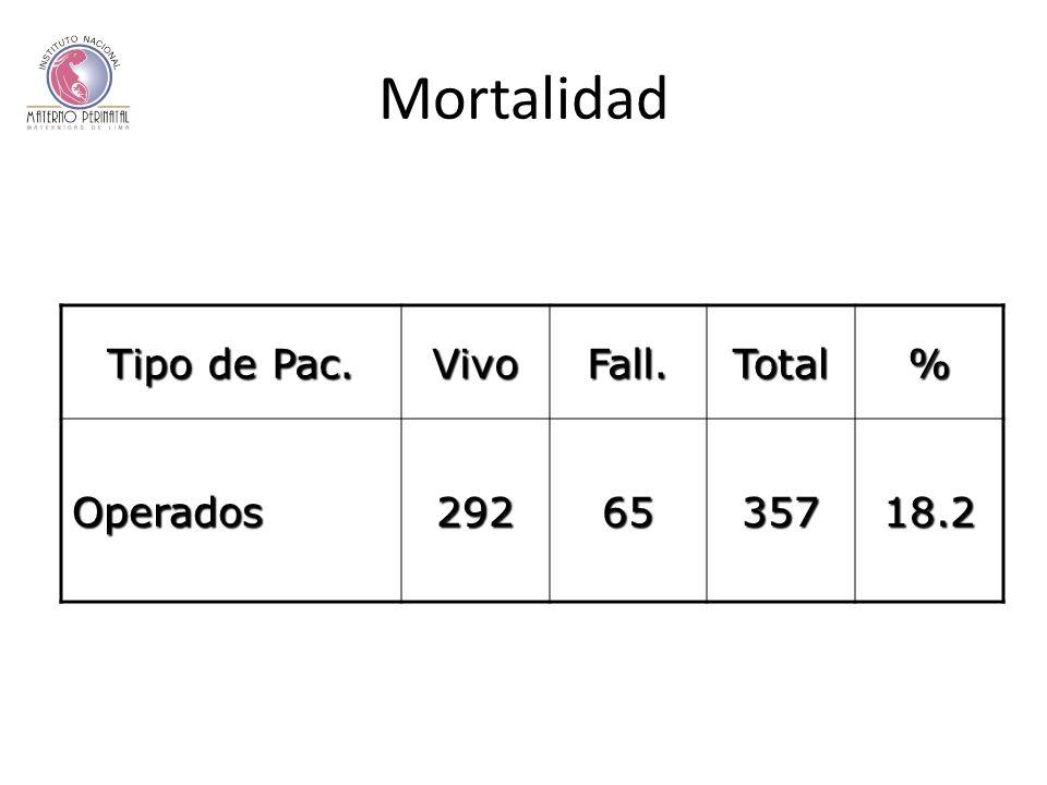 Mortalidad Tipo de Pac. VivoFall.Total% Operados2926535718.2
