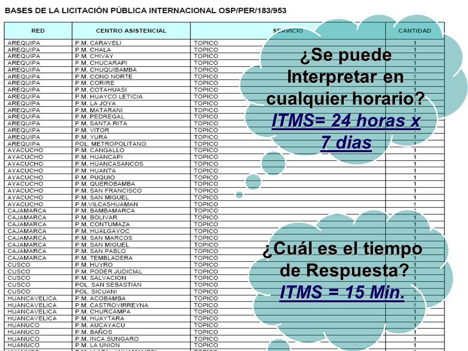 ¿Cuál es el tiempo de Respuesta.de Respuesta. ITMS = 15 Min.