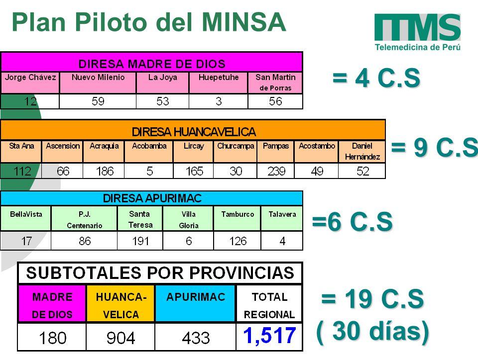 Plan Piloto del MINSA = 4 C.S = 9 C.S =6 C.S = 19 C.S ( 30 días)